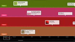 Timeline: Category Band Timeline